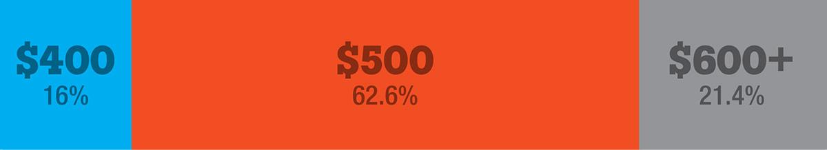 400 دلار 16٪ ، 500 $ 62.6٪ ، 600 $ 21.4٪