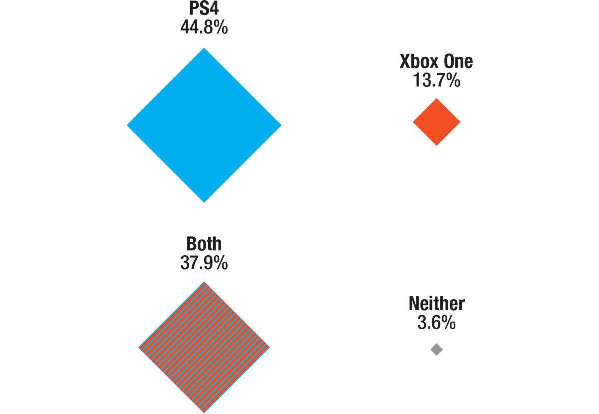 PS4 44.8٪ ، XBO 13.7٪ ، هر دو 37.9٪ ، هیچکدام 3.6٪