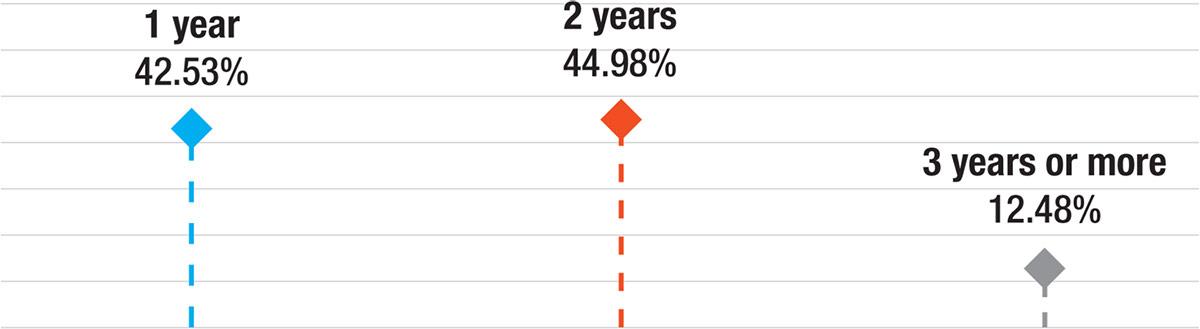 1 سال 42.53٪ ، 2 سال 44.98٪ ، 3 سال یا بیشتر 12.48٪